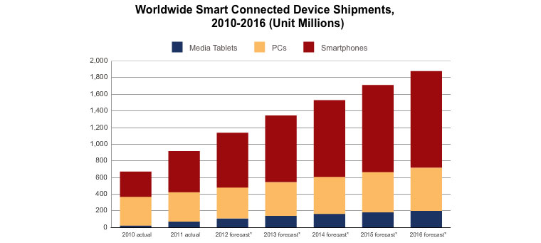 Worldwide Smart Connected Device Shipments, 2010-2016 diagram
