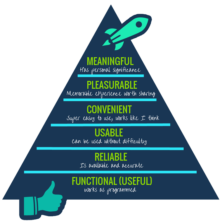user experience hierarchy of needs learning